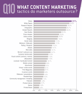 Source: B2B Content Marketing Report: 2013 Survey Results, LinkedIn B2B Technology Marketing Community